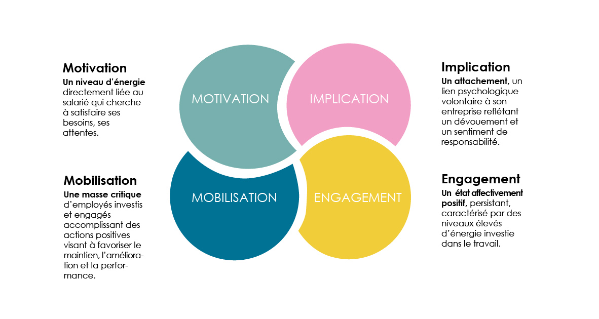 Mobilisation motivation engagement implication